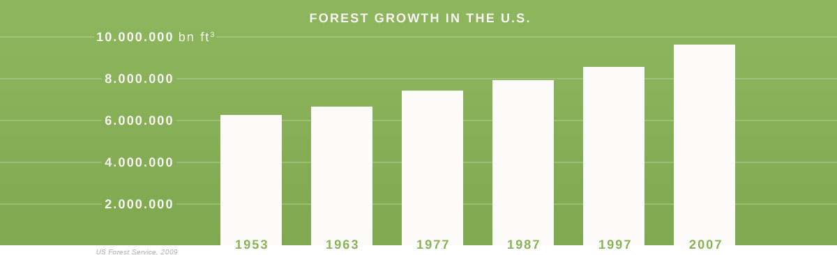 Tree growth over the decades